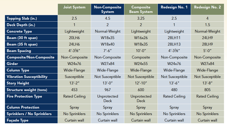 Table showing composite floor configurations examined to satisfy vibration serviceability